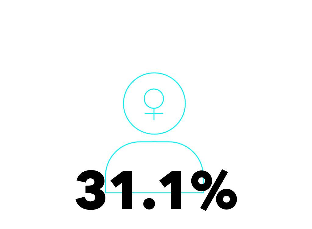 FemaleStat_CO