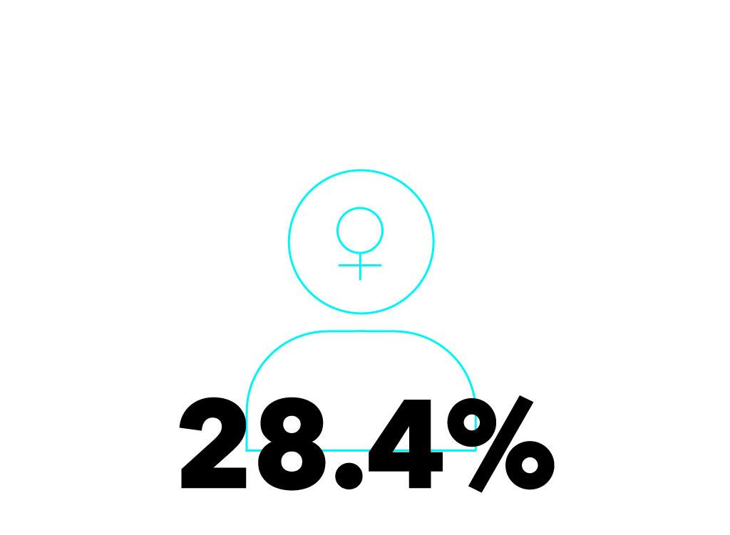 FemaleStat_IN