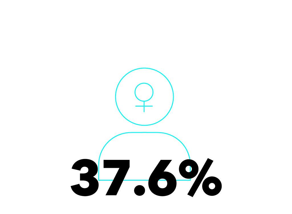 FemaleStat_MA