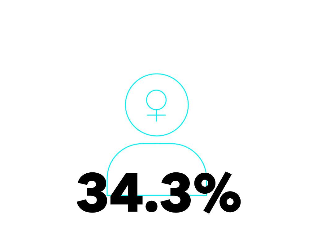 FemaleStat_OK